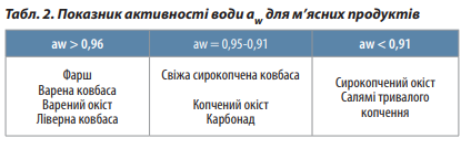 показатели активности воды для мясных подуктов